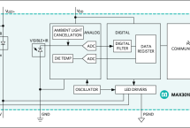 High-Sensitivity Pulse Oximeter and Heart-Rate Sensor for Wearable Health