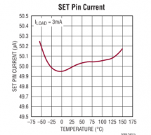 LT3089 – 800mA Single Resistor Rugged Linear Regulator with Monitors