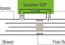 SDP3x Series – Differential Pressure Sensors