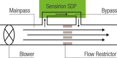 SDP3x Series - Differential Pressure Sensors