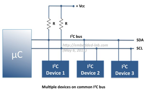 Inter-Integrated Communication in PIC MCU