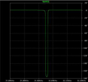 Oscillator Actually Oscillate