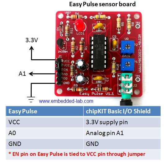 Pin connections between Easy Pulse and I O shield