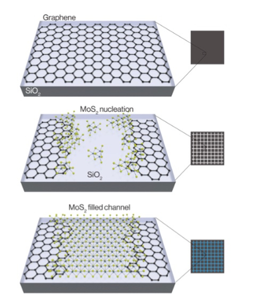 Berkeley Lab makes graphene-MoS2 transistor