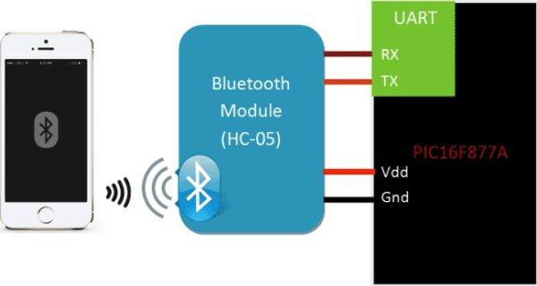 Interfacing-Bluetooth-HC06-with-PIC-Microcontroller-block