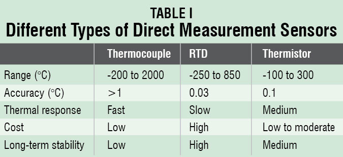 Table PIC Projects Digital Temperature Controller