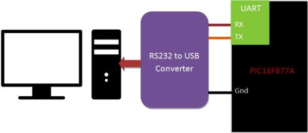 UART-Communication-using-PIC-Microcontroller-PIC16F877A