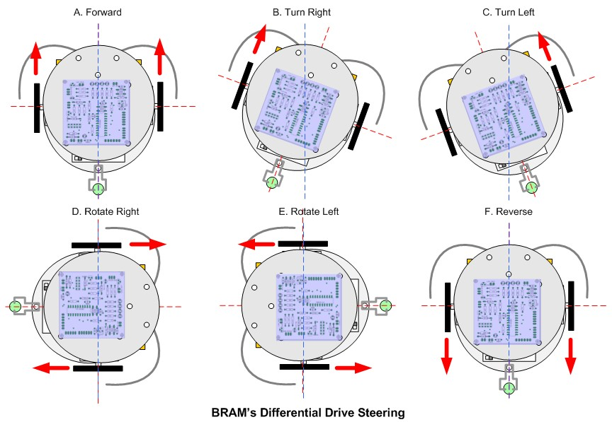 Schematic Behavior Based Artificial Intelligent Mobile Robot with Sharp GP2D120 Distance Measuring Sensor – BRAM Part 2