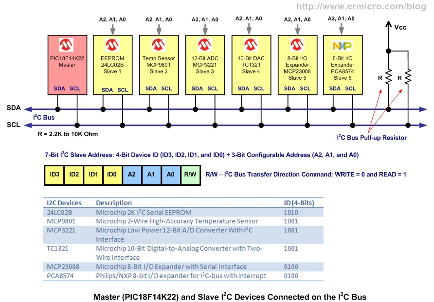 Schematic Interfacing the Microchip PIC18F Microcontroller Master Synchronous Serial Port (MSSP) to various I2C Devices