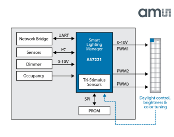 AS7221, An IoT Smart Lighting Manager