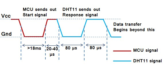 Curcuit Interfacing PIC16F877A with DHT11 (RHT01) sensor Proteus simulation