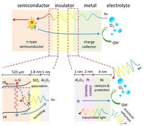 WATER SPLITTING WITH SOLAR ENERGY