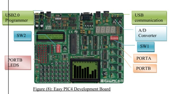 EasyPIC4 Development Board
