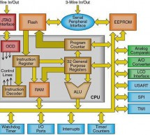 How to choose a MicroController using PIC16C84 microcontroller