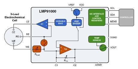 Nat Semi adds sensor front end ICs
