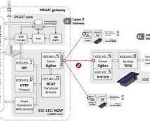 Maxim aims to make sensor technology pervasive