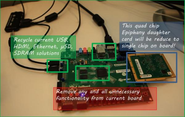 Cheap FPGA Development Boards