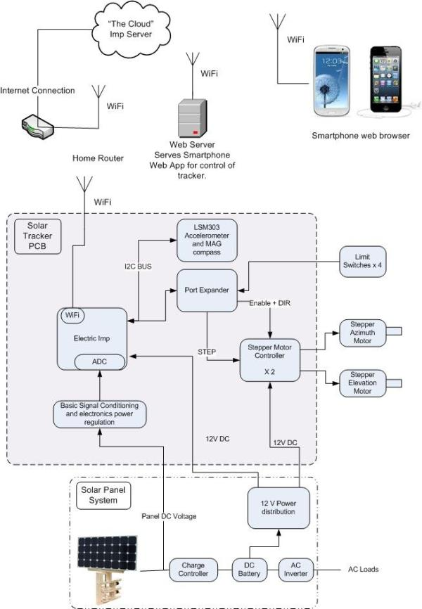 Solar Tracker in the Internet Cloud Diagram