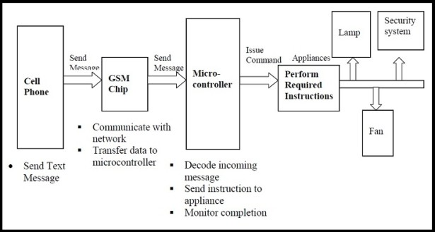 GSM based Control System by pic microcontroller