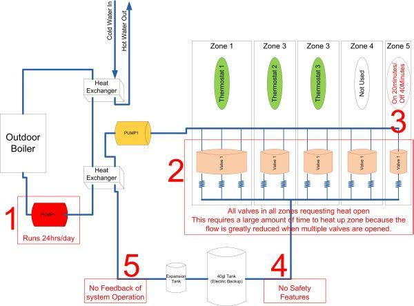 Système de contrôle de la chaleur