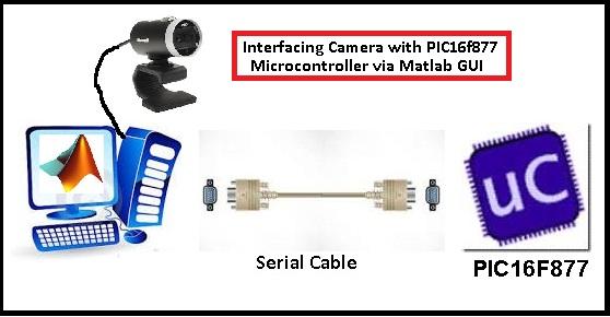 Interfacing Camera with PIC Microcontroller via Matlab GUI