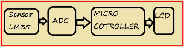 Lm35 interfacing with pic 16f877 through adc0808