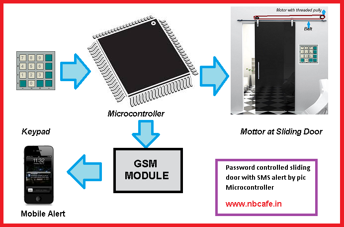 Password controlled sliding door with SMS alert by pic Microcontroller