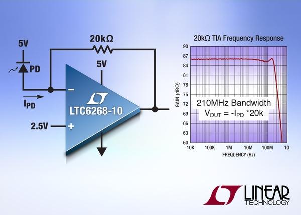4-GHz op amps achieve ultralow input bias current