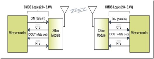 Interfacing xbee with PIC microcontroller using MikroC