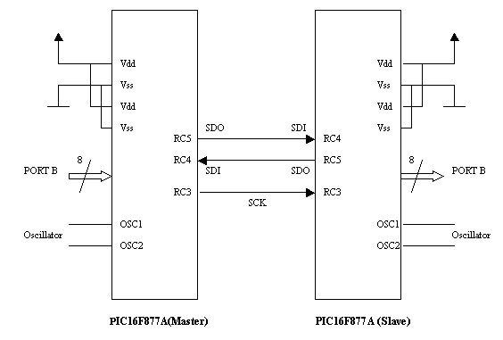 Lecture 45 PIC Serial Communication using Serial Peripheral Interface (SPI) Schematic