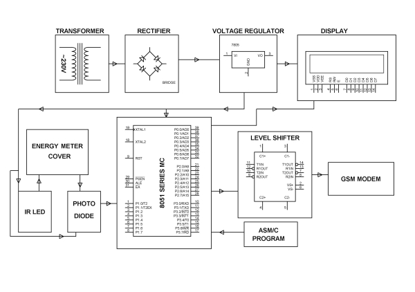 Tampered Energy Meter Monitoring Conveyed to Control Room by GSM with User Programmable Number Features Schematic