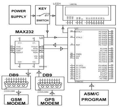 Vehicle Theft Control System by Using GSM and GPS Systems Schematic
