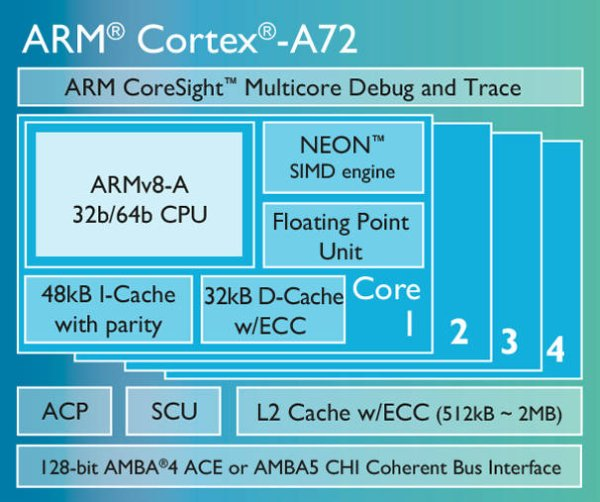 ARM launches IP suite for 2016 mobile devices