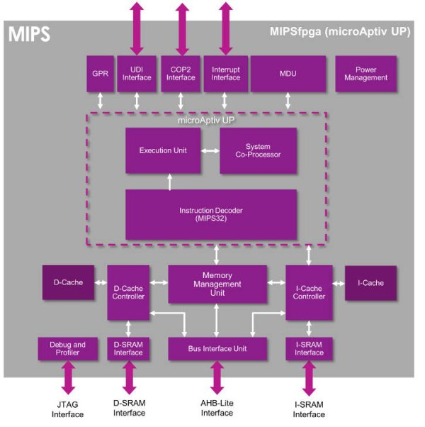Imagination opens MIPS to worldwide universities
