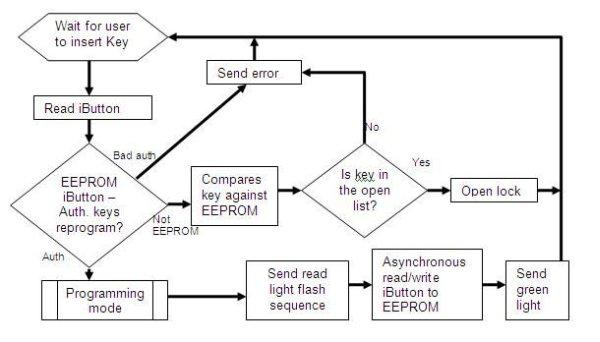 USB Reprogrammable iButton door lock schematic