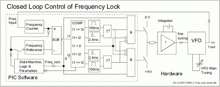 PIC Frequency Counter with Frequency Lock function schematich