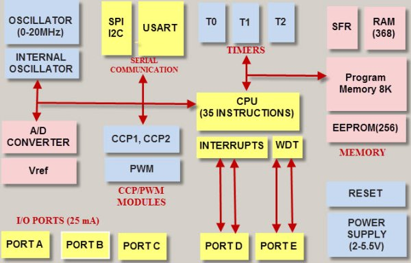 PIC Microcontroller Architecture and Applications