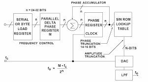Sine Triangle Square Saw Burst Sweep Noise - runs on a PIC16F870 schematic