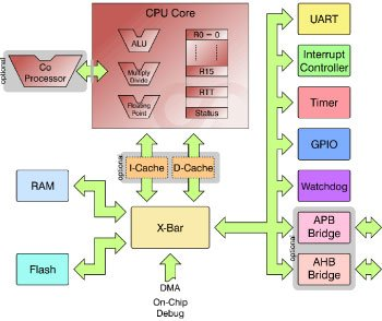 Ways to Select a Best Microcontroller for Microcontroller based Projects schematic