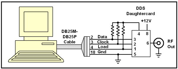 Ways you can use  the DDS Daughtercard schematic