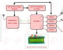 Telephone operated remote control using PIC16F84A microcontroller