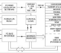 rtc microcontroller
