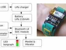 Energy Wristband