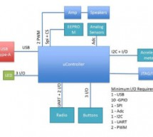 10 steps to selecting a microcontroller