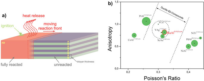 Integrate Maximum Energy Density and Ductility for Reactive Materials