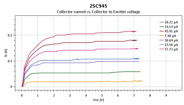 USB curve tracer for NPN transistors
