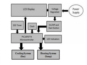 Green_house_intelligent_control_system