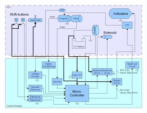 System Level Schematic