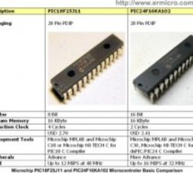 Stepping Into the 16-bit World with the Microchip 16-bit PIC24F16KA102 Family Microcontroller