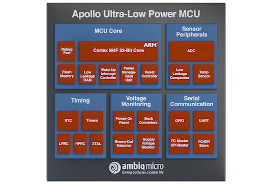 Apollo2 MCU Paves The Way For New Generation IoT Devices